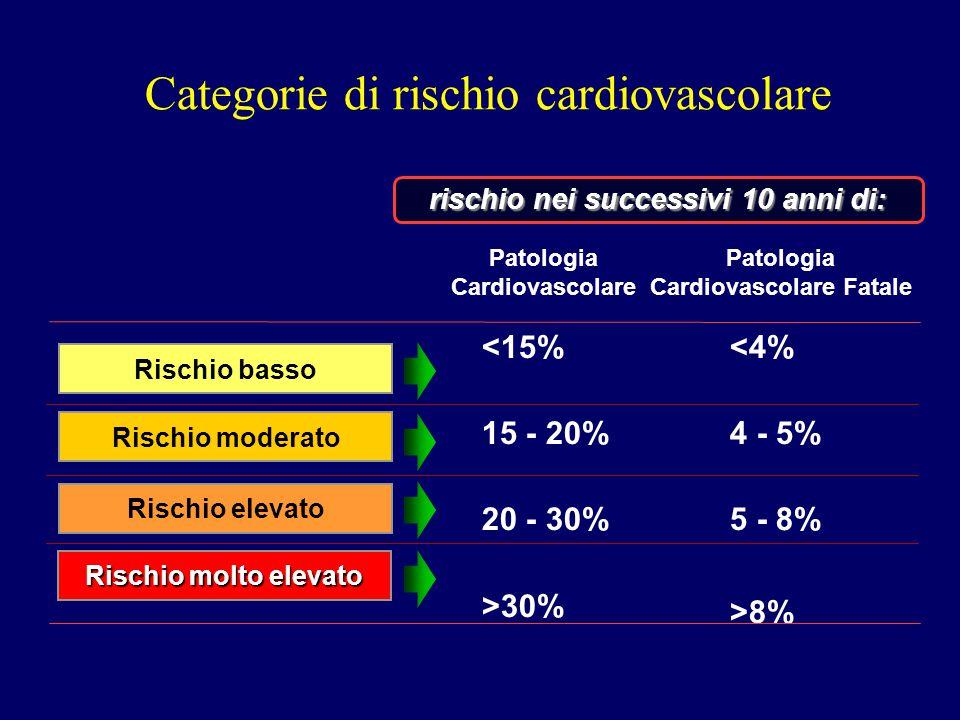 Categorie di rischio cardiovascolare rischio nei successivi 10 anni di: <15% 15 - 20% 20 - 30% >30% <4% 4 - 5% 5 - 8% >8% Patologia Cardiovascolare Pa