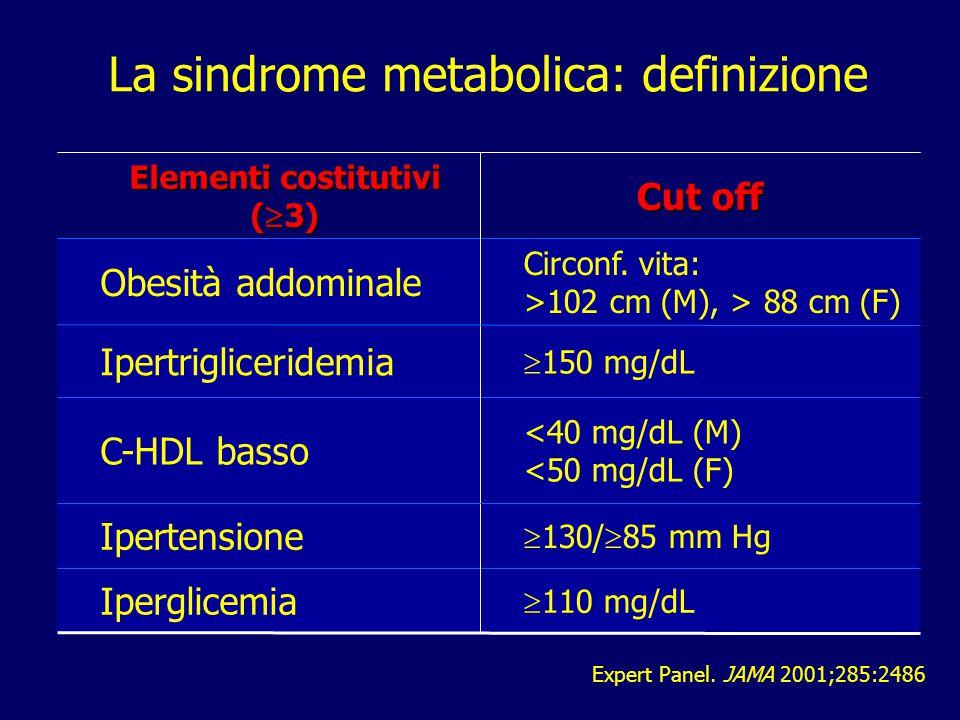 La sindrome metabolica: definizione Expert Panel. JAMA 2001;285:2486 Circonf. vita: >102 cm (M), > 88 cm (F) Obesità addominale <40 mg/dL (M) <50 mg/