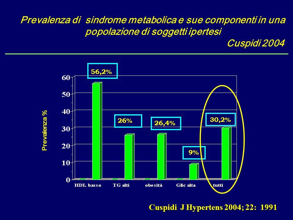 Prevalenza % Prevalenza di sindrome metabolica e sue componenti in una popolazione di soggetti ipertesi Cuspidi 2004 Cuspidi J Hypertens 2004; 22: 199
