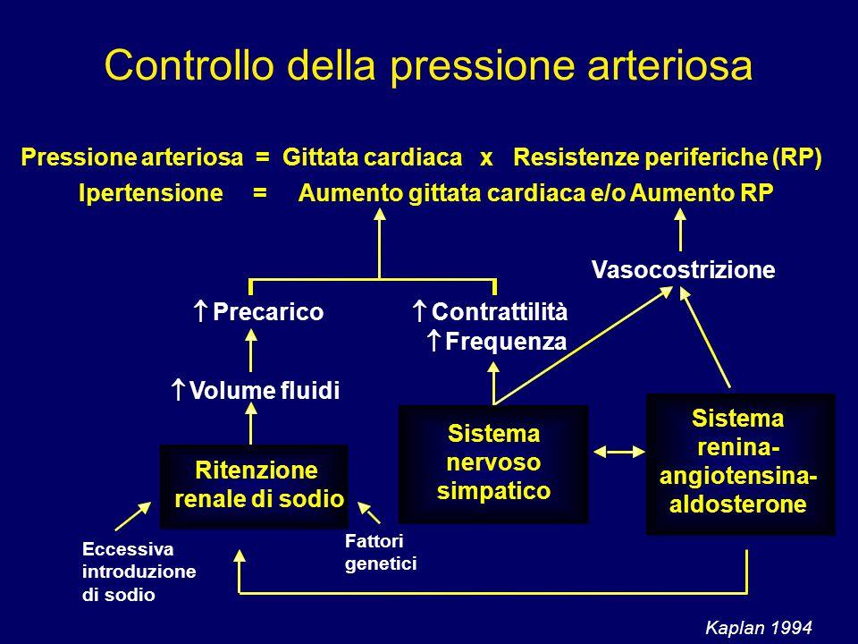 Pressione arteriosa = Gittata cardiaca x Resistenze periferiche (RP) Ipertensione = Aumento gittata cardiaca e/o Aumento RP   Precarico   Volume