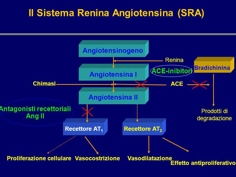 Il Sistema Renina Angiotensina (SRA) Angiotensina I Angiotensina II ACE-inibitori Antagonisti recettoriali Ang II ACE Bradichinina Prodotti di degrada