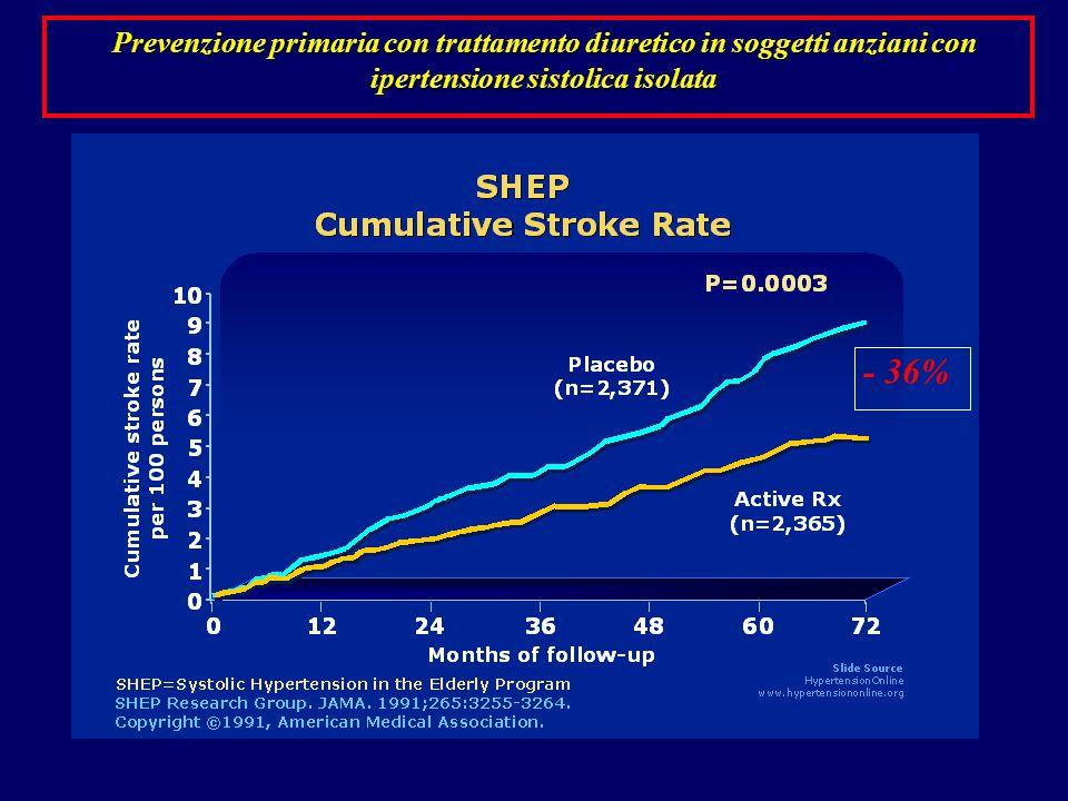 Prevenzione primaria con trattamento diuretico in soggetti anziani con ipertensione sistolica isolata - 36%