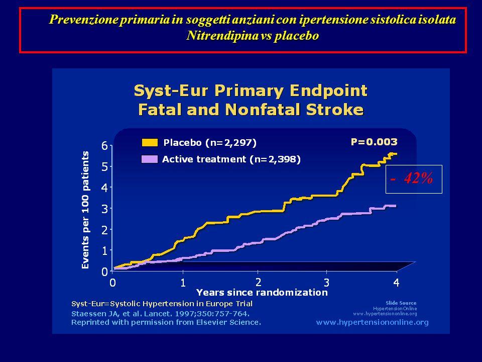 - 42% Prevenzione primaria in soggetti anziani con ipertensione sistolica isolata Nitrendipina vs placebo