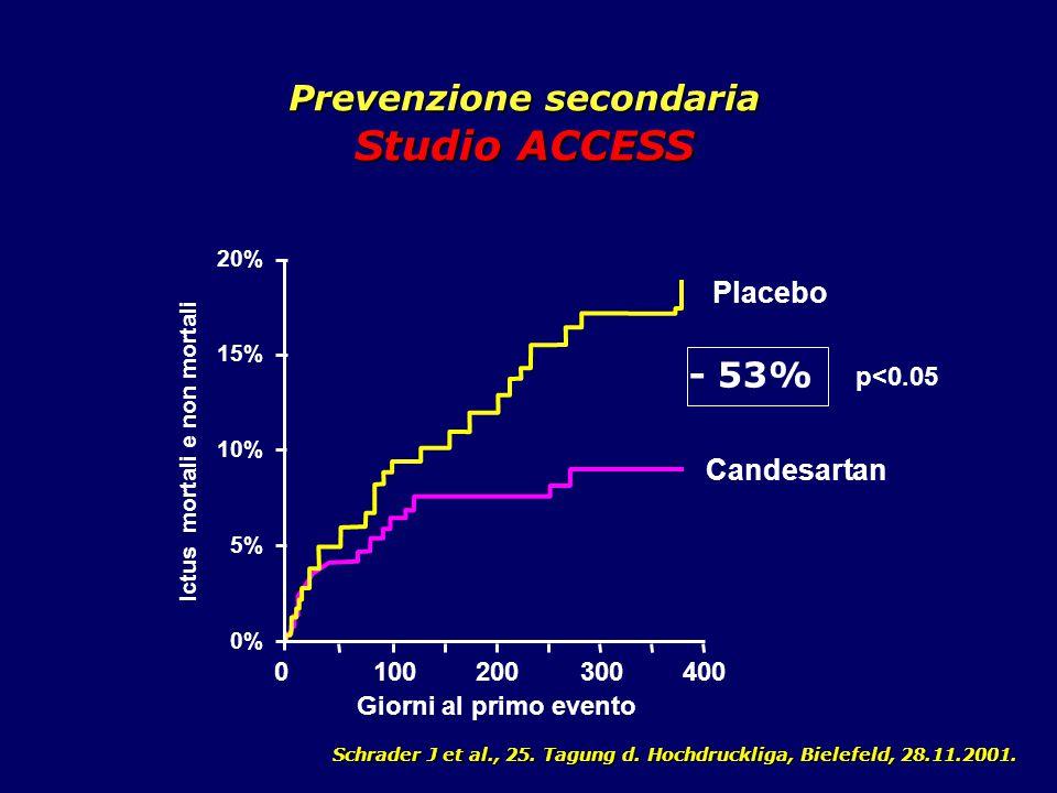 Prevenzione secondaria Studio ACCESS Schrader J et al., 25. Tagung d. Hochdruckliga, Bielefeld, 28.11.2001. Ictus mortali e non mortali Giorni al prim