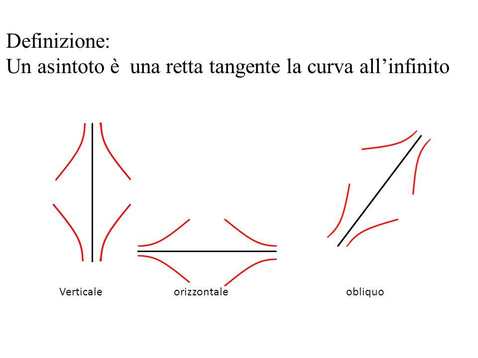 Definizione: Un asintoto è una retta tangente la curva all'infinito Verticale orizzontale obliquo