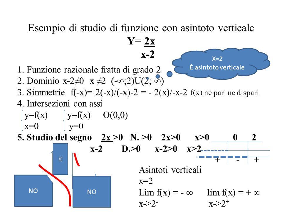 Esempio di studio di funzione con asintoto verticale Y= 2x x-2 1. Funzione razionale fratta di grado 2 2. Dominio x-2≠0 x ≠2 (-∞;2)U(2; ∞) 3. Simmetri