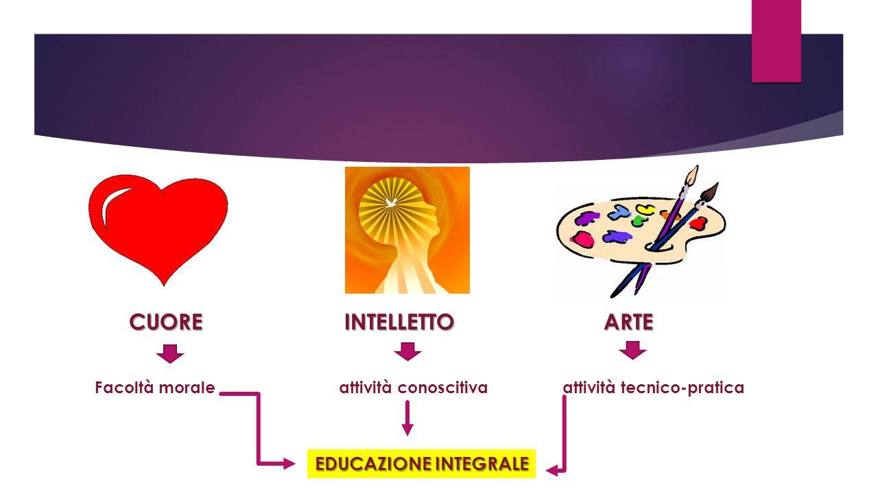 CUORE INTELLETTO ARTE CUORE INTELLETTO ARTE Facoltà morale attività conoscitiva attività tecnico-pratica EDUCAZIONE INTEGRALE