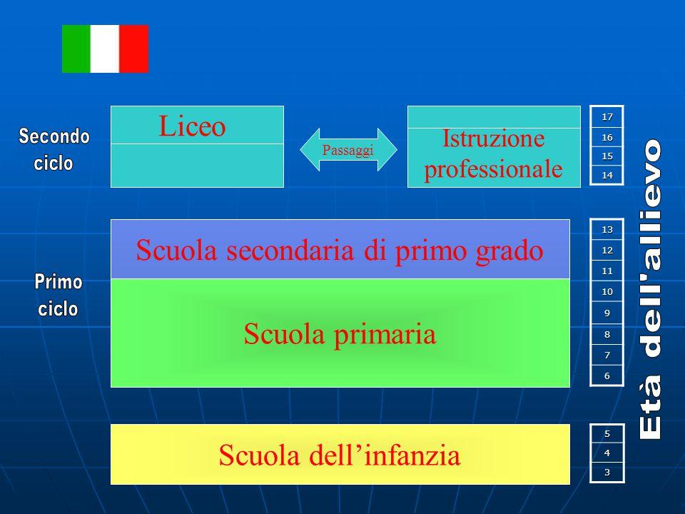 1716 15 14 1312 11 10 9 8 7 6 54 3 Scuola dell'infanzia Scuola secondaria di primo grado Scuola primaria Istruzione professionale Liceo Passaggi