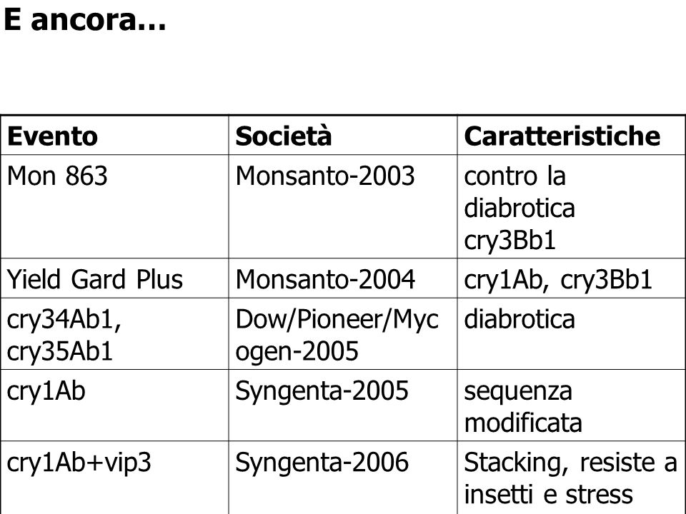 EventoSocietàCaratteristiche Mon 863Monsanto-2003contro la diabrotica cry3Bb1 Yield Gard PlusMonsanto-2004cry1Ab, cry3Bb1 cry34Ab1, cry35Ab1 Dow/Pione
