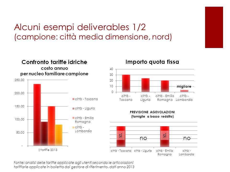 Alcuni esempi deliverables 1/2 (campione: città media dimensione, nord) si no migliore Fonte: analisi delle tariffe applicate agli utenti secondo le a