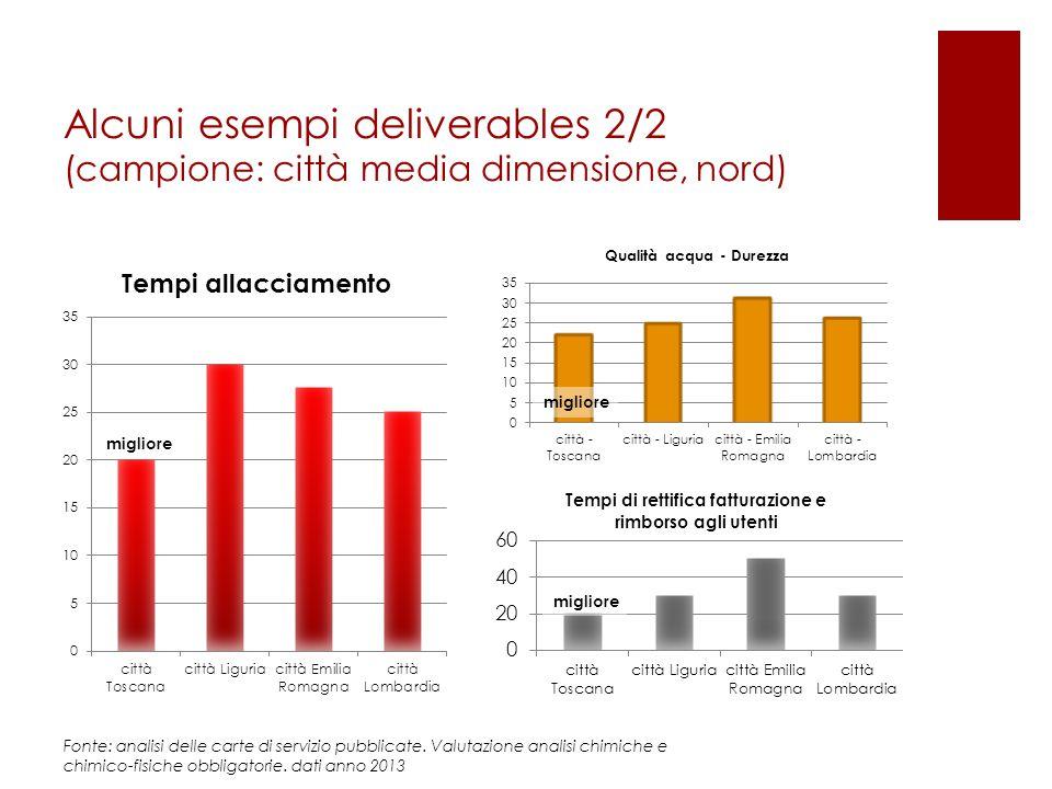 Alcuni esempi deliverables 2/2 (campione: città media dimensione, nord) migliore Fonte: analisi delle carte di servizio pubblicate. Valutazione analis