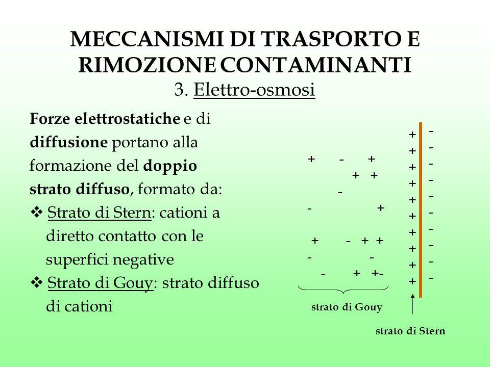 MECCANISMI DI TRASPORTO E RIMOZIONE CONTAMINANTI 3. Elettro-osmosi Forze elettrostatiche e di diffusione portano alla formazione del doppio strato dif