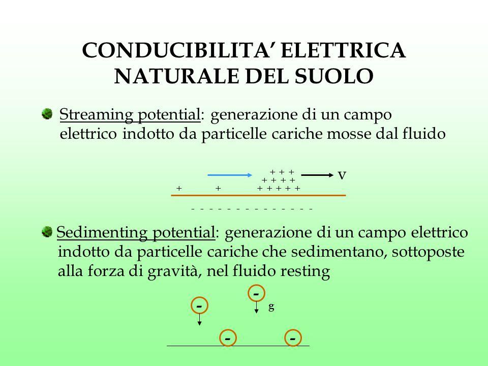 CONDUCIBILITA' ELETTRICA NATURALE DEL SUOLO Streaming potential: generazione di un campo elettrico indotto da particelle cariche mosse dal fluido - -
