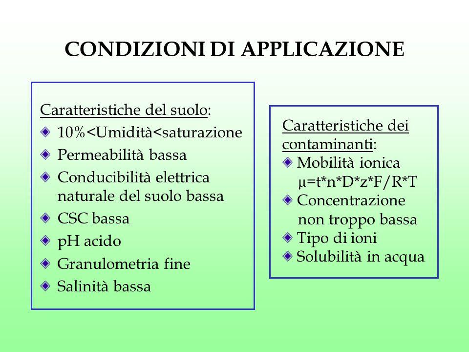 CONDIZIONI DI APPLICAZIONE Caratteristiche del suolo: 10%<Umidità<saturazione Permeabilità bassa Conducibilità elettrica naturale del suolo bassa CSC
