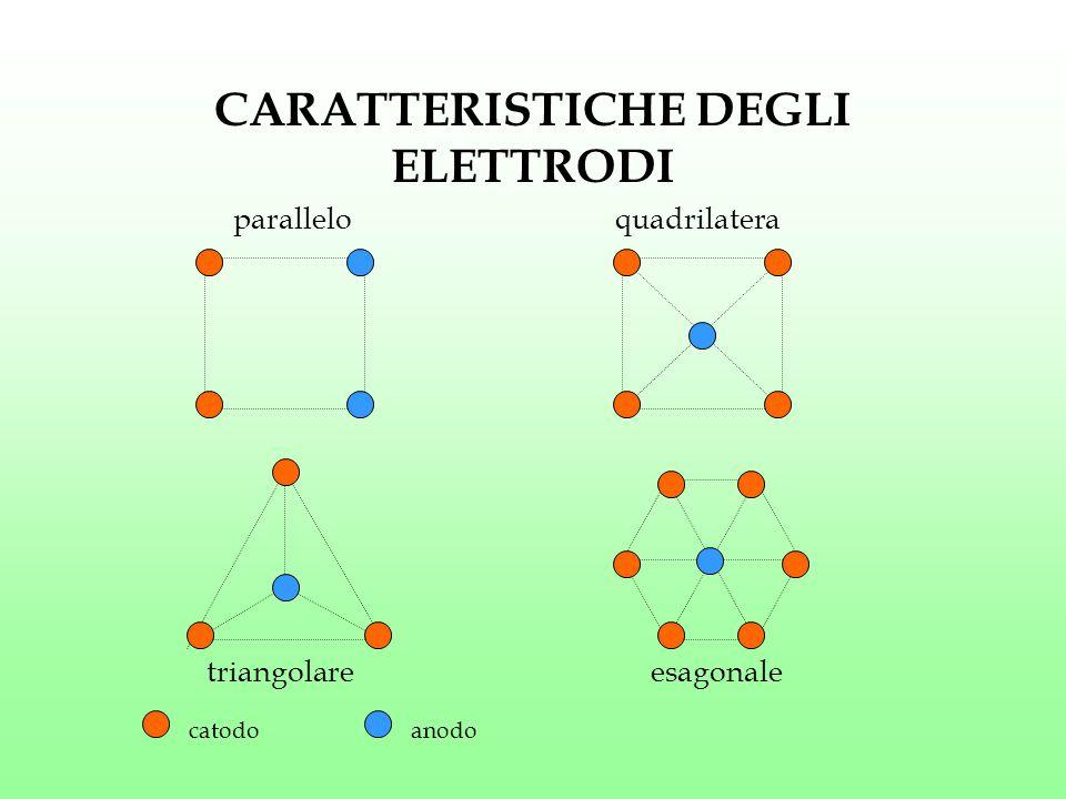 CARATTERISTICHE DEGLI ELETTRODI paralleloquadrilatera triangolareesagonale catodoanodo