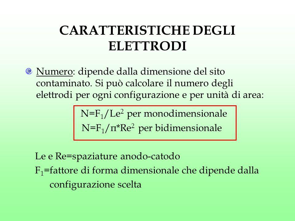 CARATTERISTICHE DEGLI ELETTRODI Numero: dipende dalla dimensione del sito contaminato. Si può calcolare il numero degli elettrodi per ogni configurazi