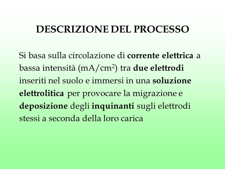 DESCRIZIONE DEL PROCESSO Si basa sulla circolazione di corrente elettrica a bassa intensità (mA/cm 2 ) tra due elettrodi inseriti nel suolo e immersi