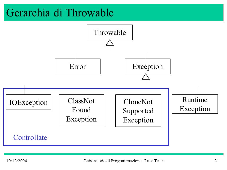 10/12/2004Laboratorio di Programmazione - Luca Tesei21 Gerarchia di Throwable Throwable ErrorException Runtime Exception CloneNot Supported Exception ClassNot Found Exception IOException Controllate