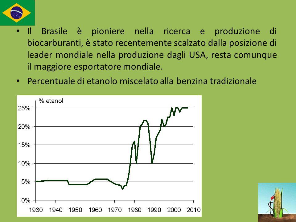 Il Brasile è pioniere nella ricerca e produzione di biocarburanti, è stato recentemente scalzato dalla posizione di leader mondiale nella produzione d
