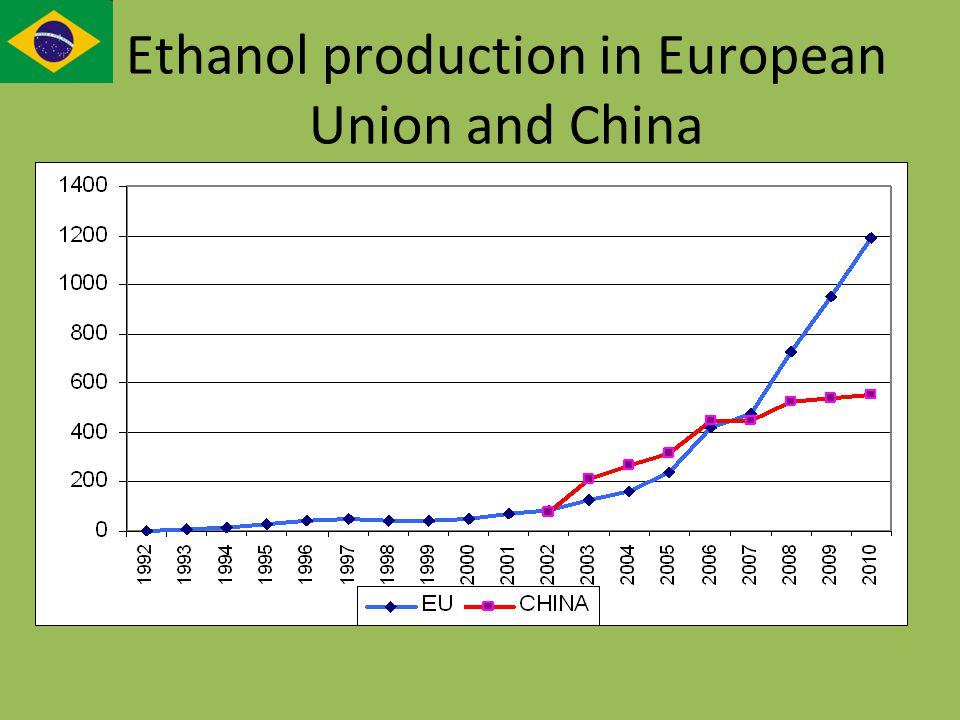 Ethanol production in European Union and China
