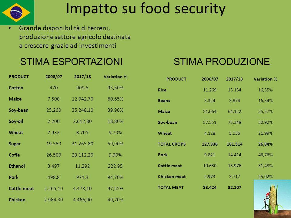 Impatto su food security Grande disponibilità di terreni, produzione settore agricolo destinata a crescere grazie ad investimenti PRODUCT2006/072017/1