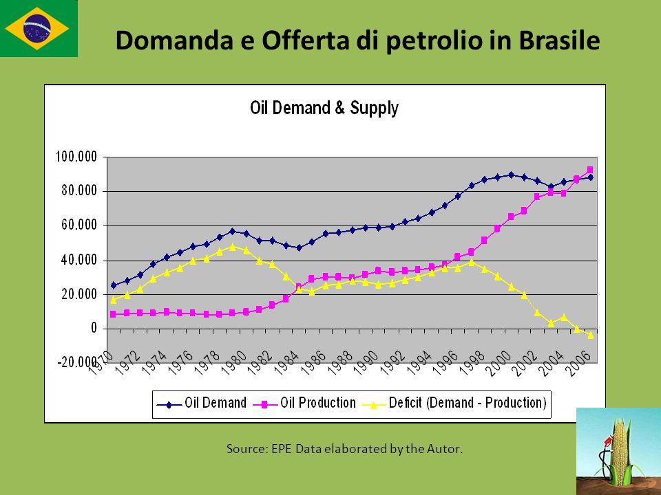 Source: EPE Data elaborated by the Autor. Domanda e Offerta di petrolio in Brasile