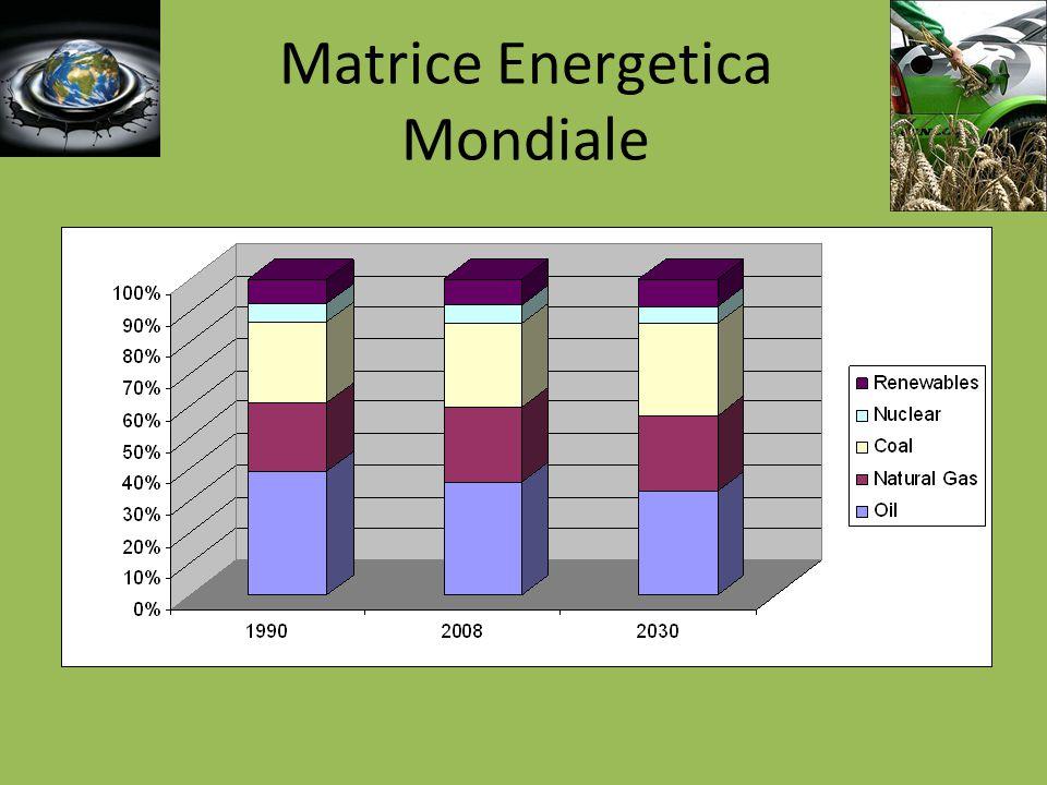 Matrice energetica Brasile 45% da fonti rinnovabili.