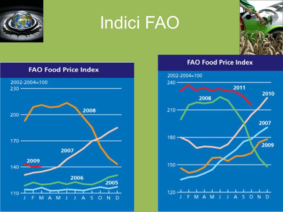 Indici FAO