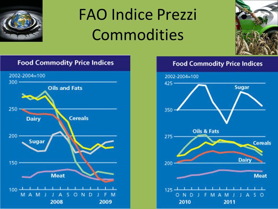 FAO Indice Prezzi Commodities