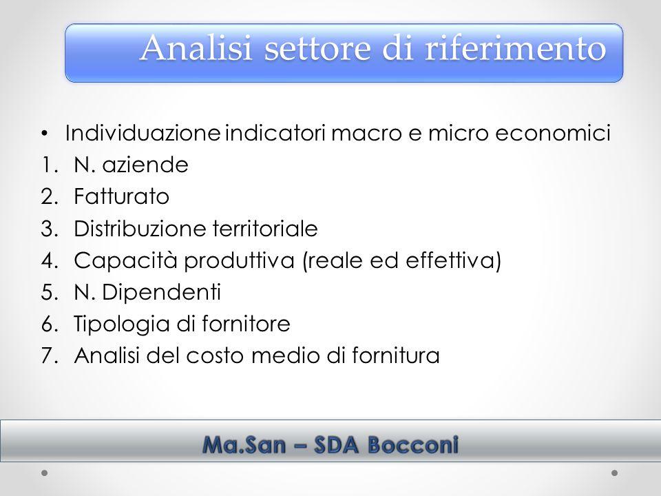 Individuazione indicatori macro e micro economici 1.N.