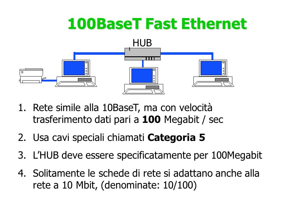 100BaseT Fast Ethernet HUB 1.Rete simile alla 10BaseT, ma con velocità trasferimento dati pari a 100 Megabit / sec 2.Usa cavi speciali chiamati Catego