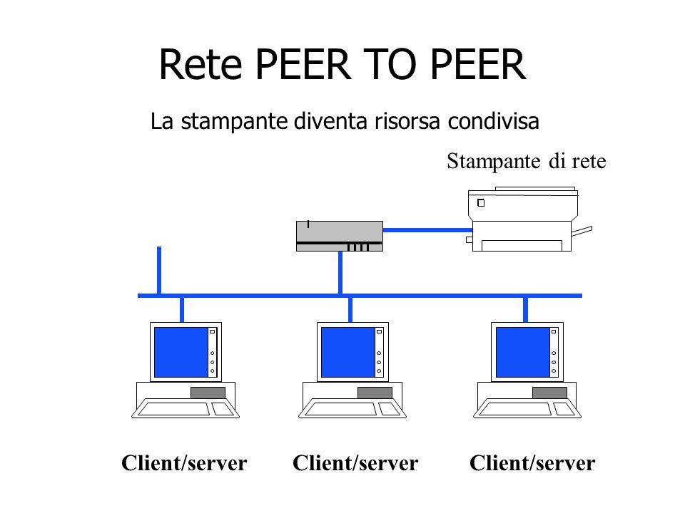 Client/server Stampante di rete Rete PEER TO PEER La stampante diventa risorsa condivisa