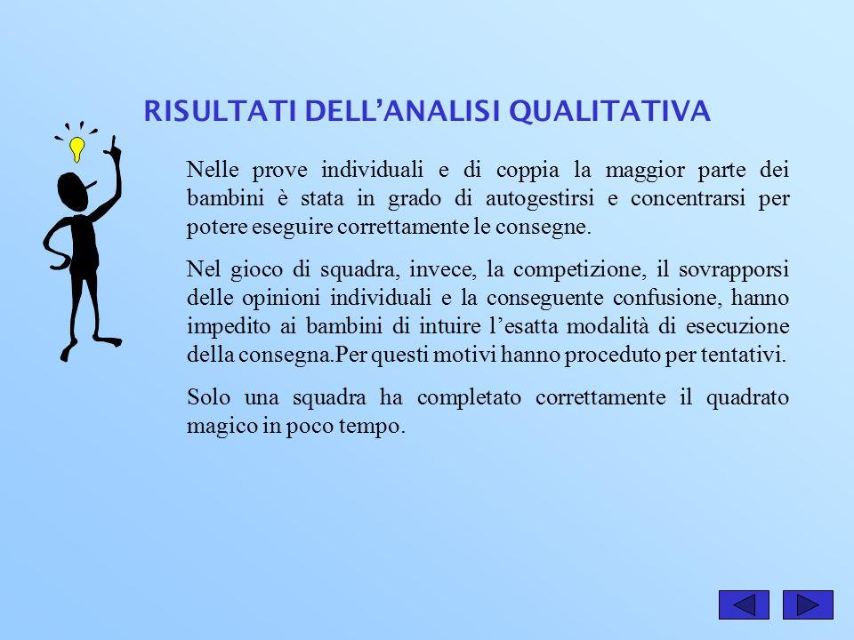 RISULTATI DELL'ANALISI QUANTITATIVA Scuola elementare Rocco Chinnici Dai quattro grafici emergono due gruppi.