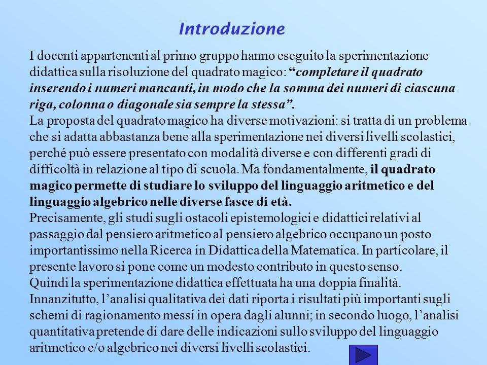 Gruppo1 Quadrato magico Coordinatori: Elsa Malisani, Teresa Marino Componenti: Abate Antonella, Buscemi Concetta, Campagna Maria, Cumia Alessandro, Di