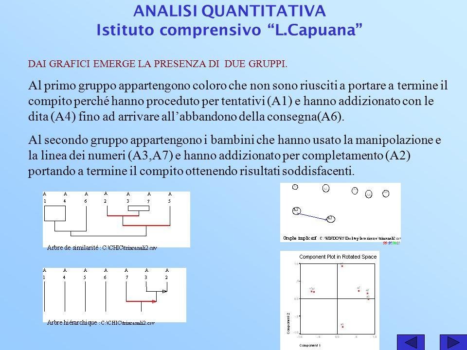 Istituto comprensivo L.Capuana Scuola elementare Rocco Chinnici Classi prime Situazione problema: il gioco del quadrato magico.