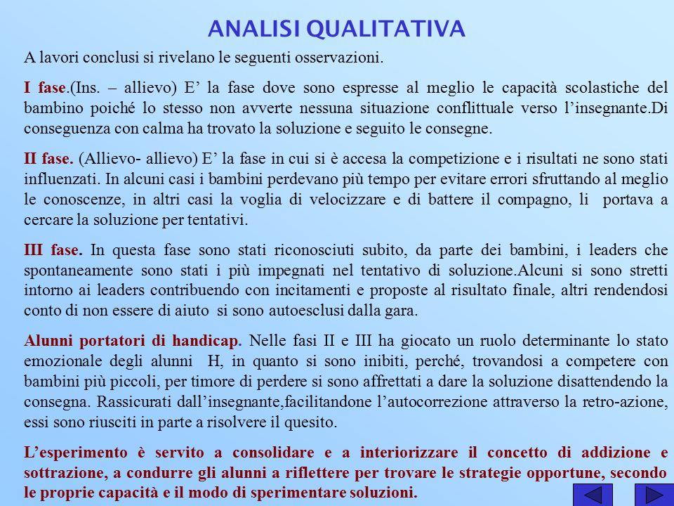 ANALISI QUANTITATIVA Istituto comprensivo L.Capuana DAI GRAFICI EMERGE LA PRESENZA DI DUE GRUPPI.