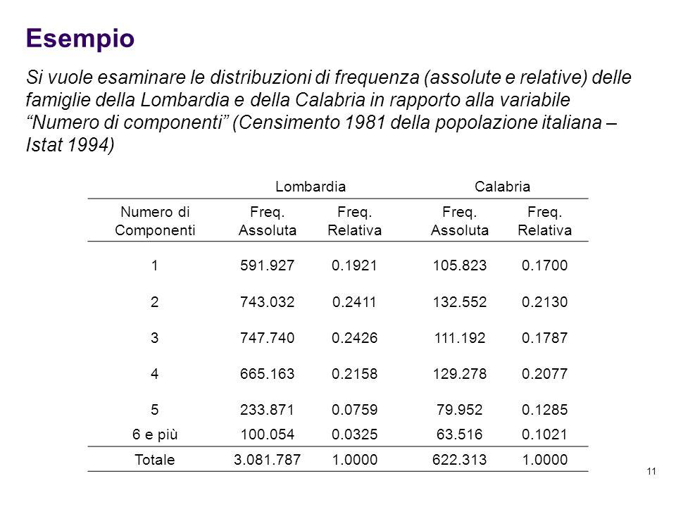 11 Esempio Si vuole esaminare le distribuzioni di frequenza (assolute e relative) delle famiglie della Lombardia e della Calabria in rapporto alla var