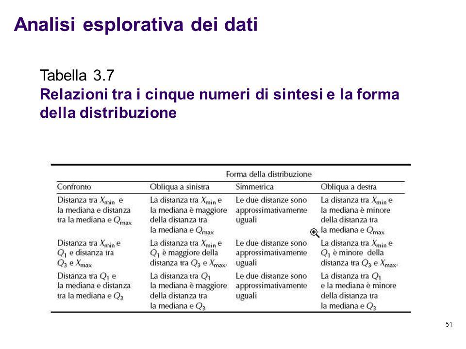51 Analisi esplorativa dei dati Tabella 3.7 Relazioni tra i cinque numeri di sintesi e la forma della distribuzione