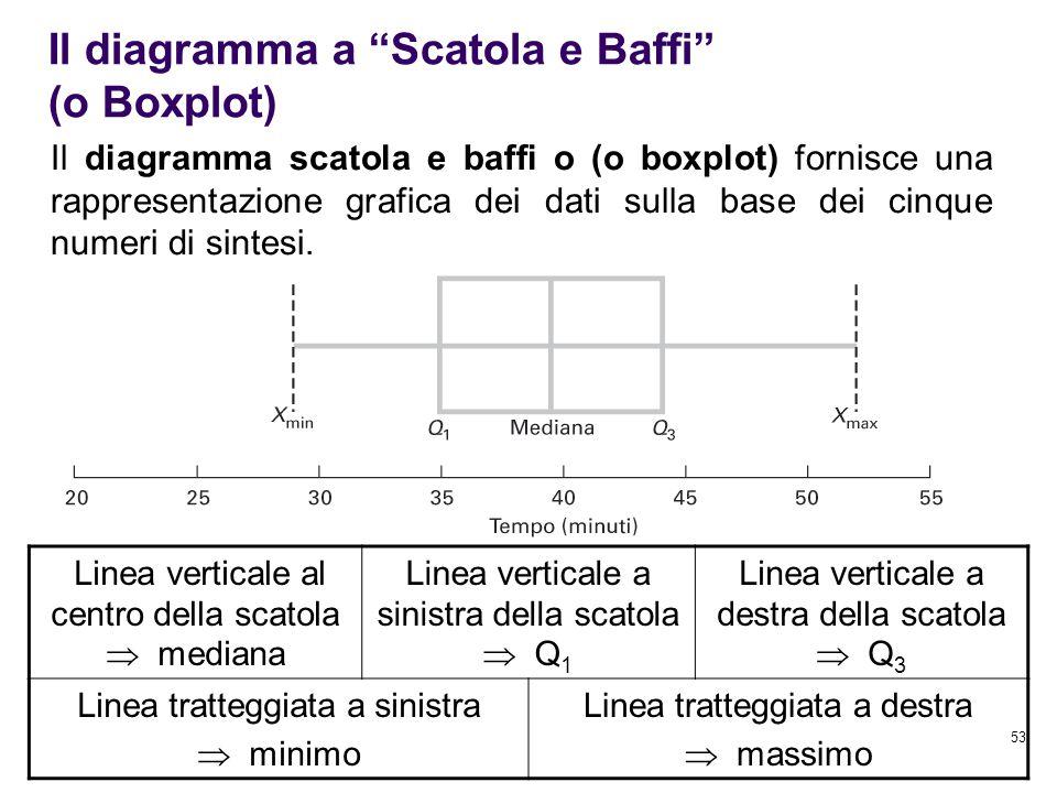 53 Il diagramma scatola e baffi o (o boxplot) fornisce una rappresentazione grafica dei dati sulla base dei cinque numeri di sintesi. Linea verticale