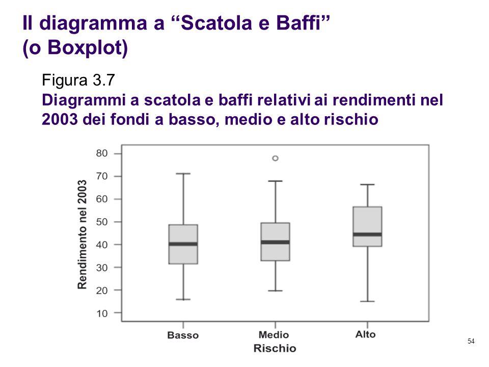 """54 Il diagramma a """"Scatola e Baffi"""" (o Boxplot) Figura 3.7 Diagrammi a scatola e baffi relativi ai rendimenti nel 2003 dei fondi a basso, medio e alto"""
