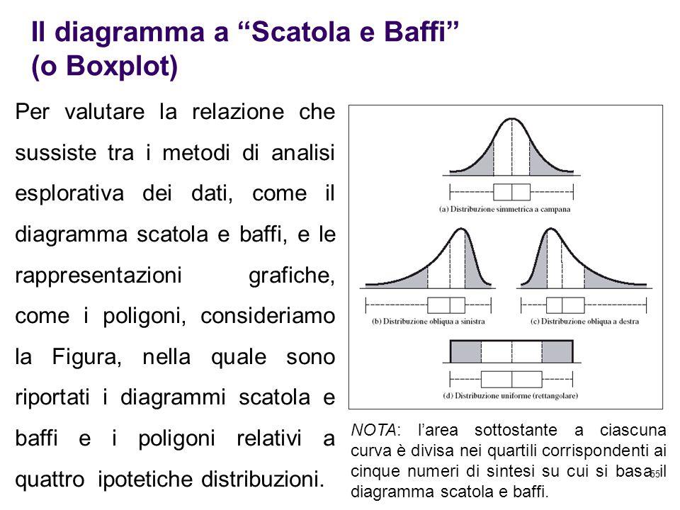 55 Per valutare la relazione che sussiste tra i metodi di analisi esplorativa dei dati, come il diagramma scatola e baffi, e le rappresentazioni grafi