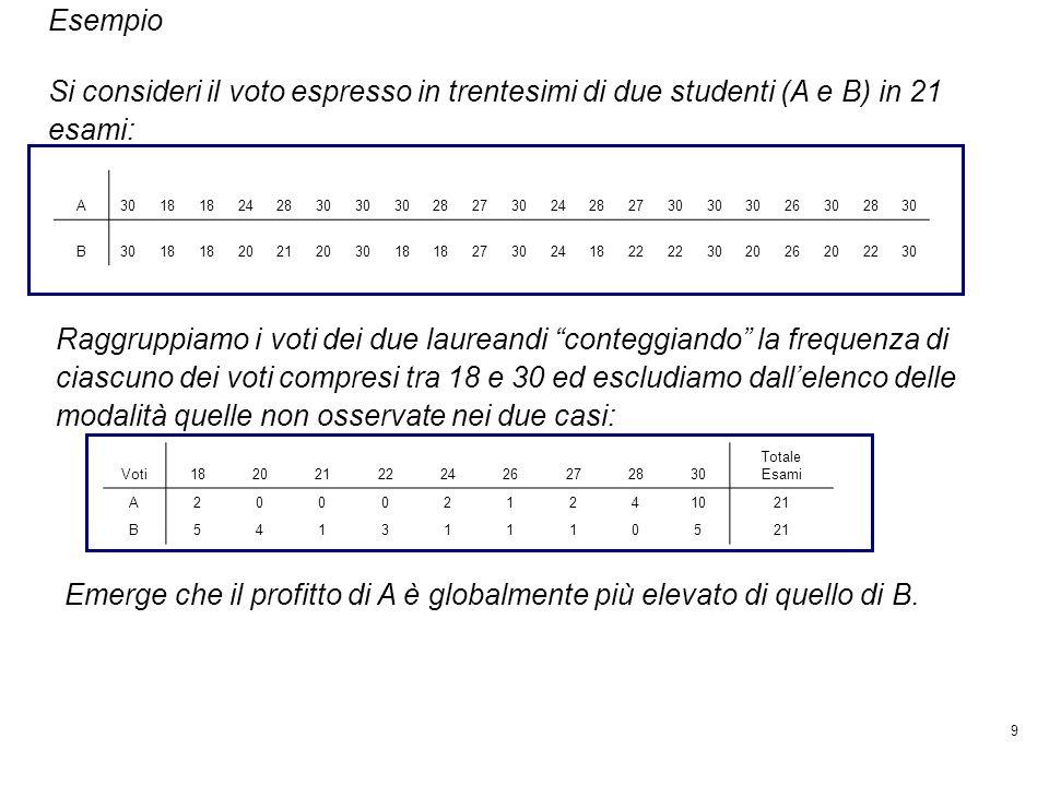 9 Si consideri il voto espresso in trentesimi di due studenti (A e B) in 21 esami: A3018 242830 28273024282730 26302830 B 18 2021203018 2730241822 302