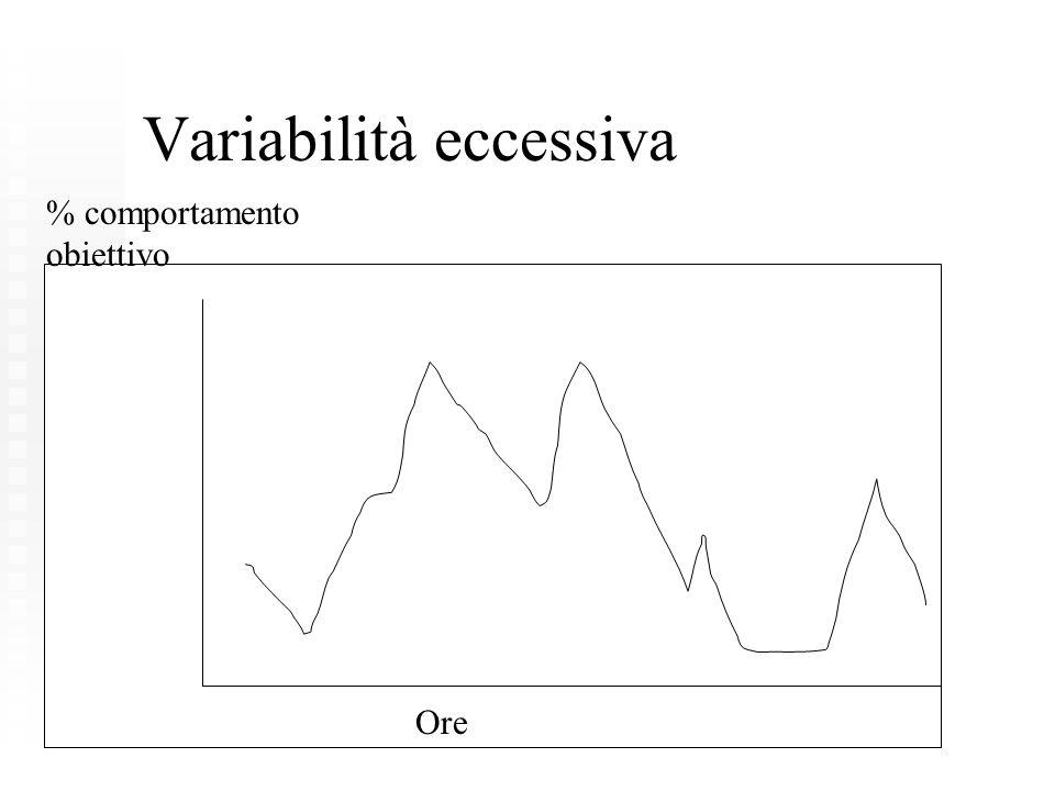 Variabilità eccessiva Ore % comportamento obiettivo