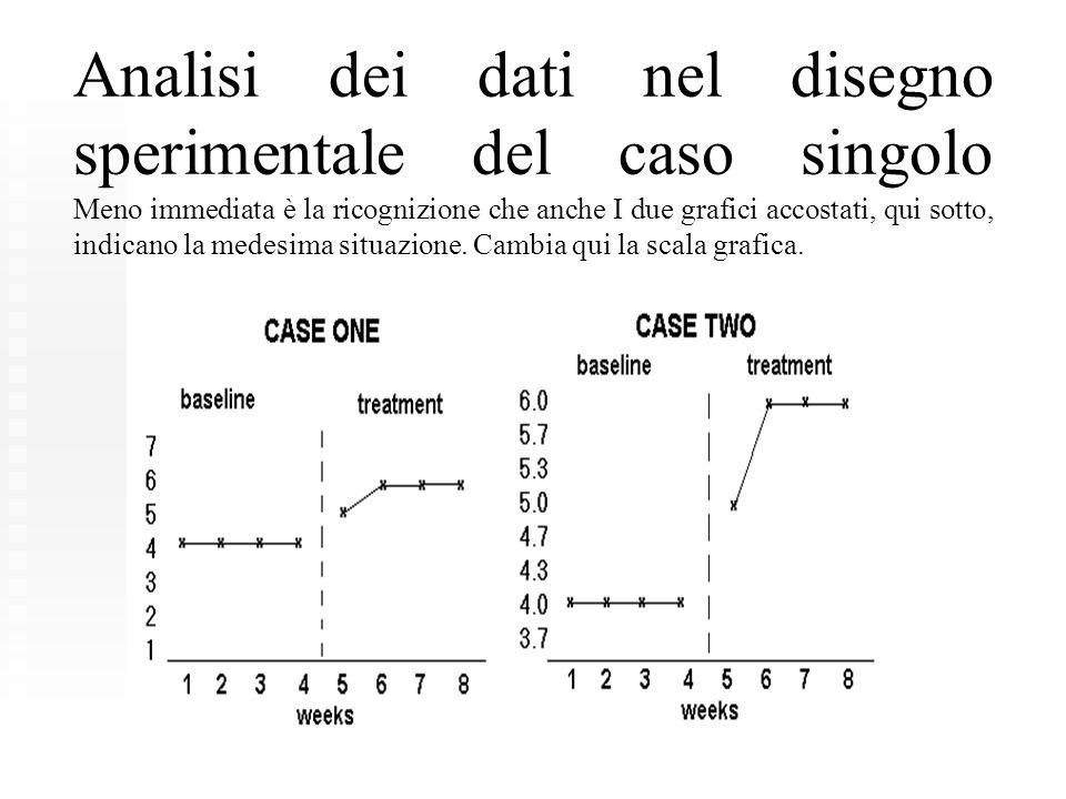 Analisi dei dati nel disegno sperimentale del caso singolo Meno immediata è la ricognizione che anche I due grafici accostati, qui sotto, indicano la