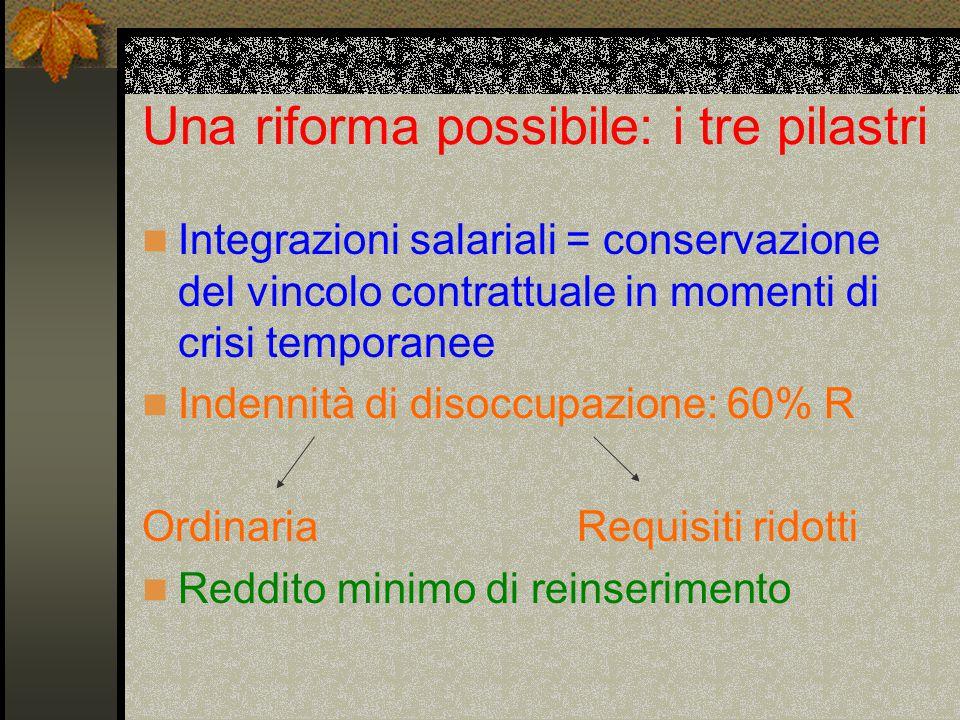 Una riforma possibile: i tre pilastri Integrazioni salariali = conservazione del vincolo contrattuale in momenti di crisi temporanee Indennità di disoccupazione: 60% R Ordinaria Requisiti ridotti Reddito minimo di reinserimento