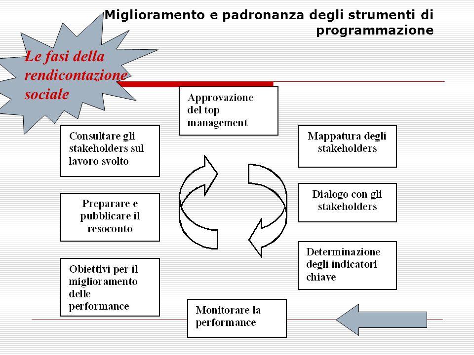 Franco De Anna Miglioramento e padronanza degli strumenti di programmazione Le fasi della rendicontazione sociale