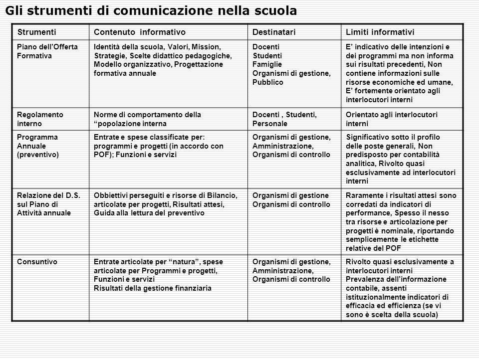 Gli strumenti di comunicazione nella scuola StrumentiContenuto informativoDestinatariLimiti informativi Piano dell'Offerta Formativa Identità della sc