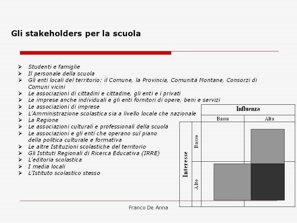 Franco De Anna Gli stakeholders per la scuola