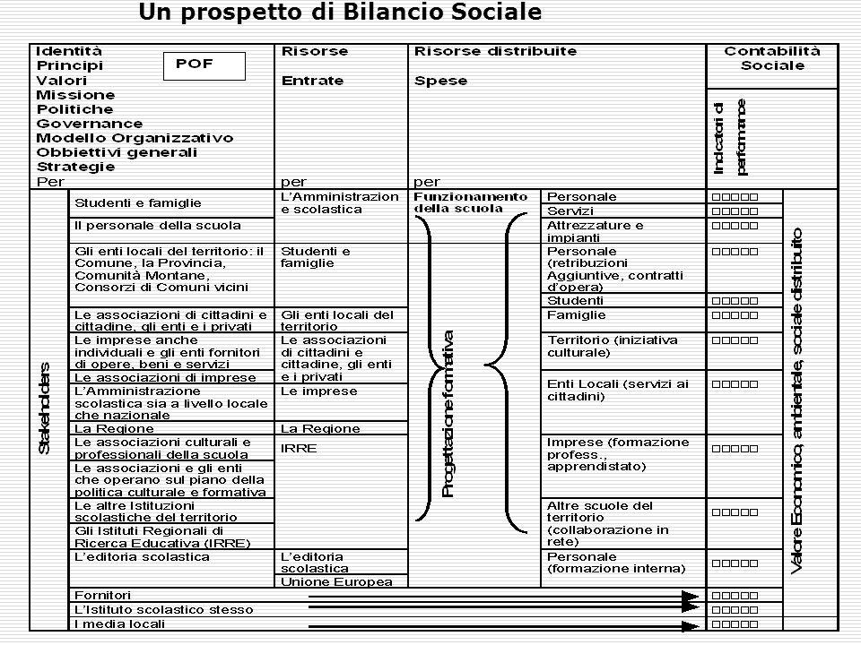 Un prospetto di Bilancio Sociale