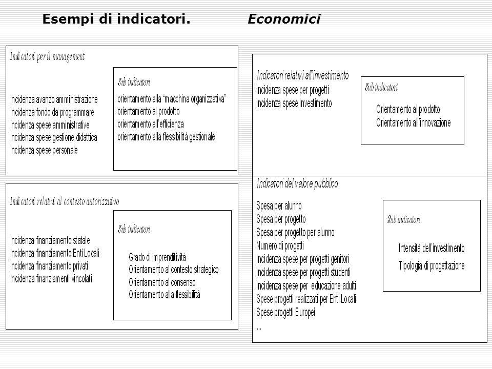Esempi di indicatori. Economici
